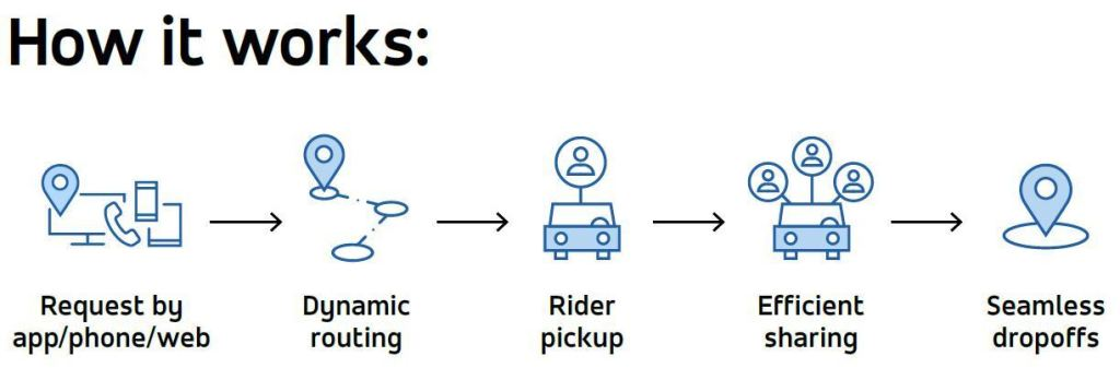 microtransit overview